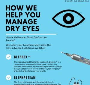 Dry Eye Treatment Action Plan